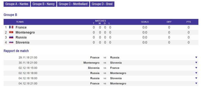 Tableau groupe B EHF EURO 2018