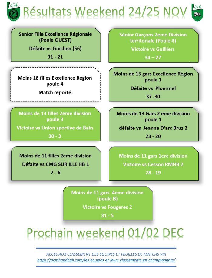 Résultats du weekend du 24-25 novembre