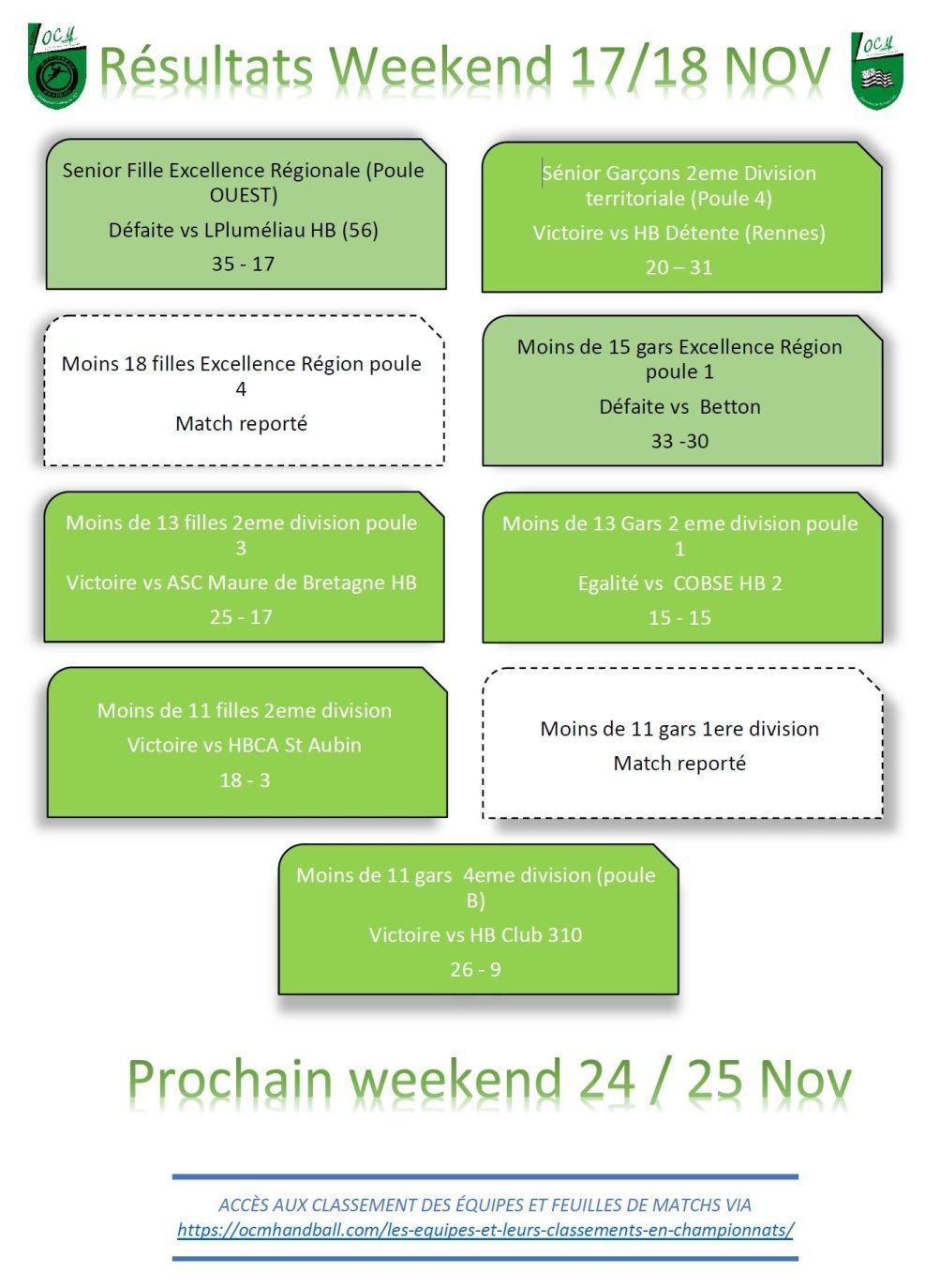 Résultats du weekend du 17-18 novembre